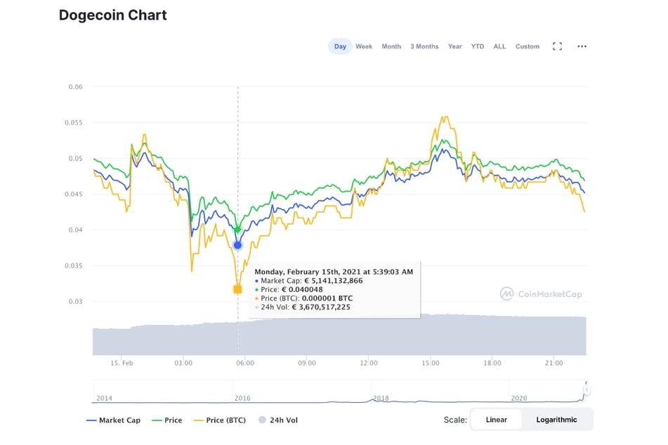 Der Kurs des Dogecoin bewegte sich am Montag dank Elon Musk erst runter und dann wieder rauf.