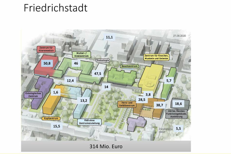 In Friedrichstadt wird massiv investiert. Die eingeplanten 314 Millionen Euro werden bei steigenden Baupreisen nicht zu halten sein.