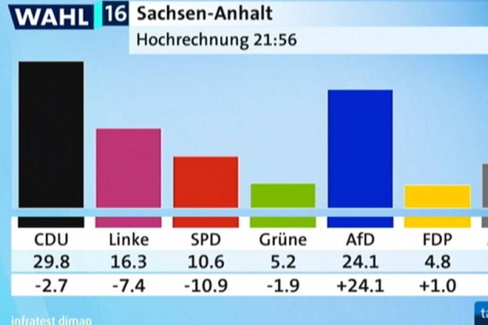 AfD holt über 24 Prozent in Sachsen-Anhalt!