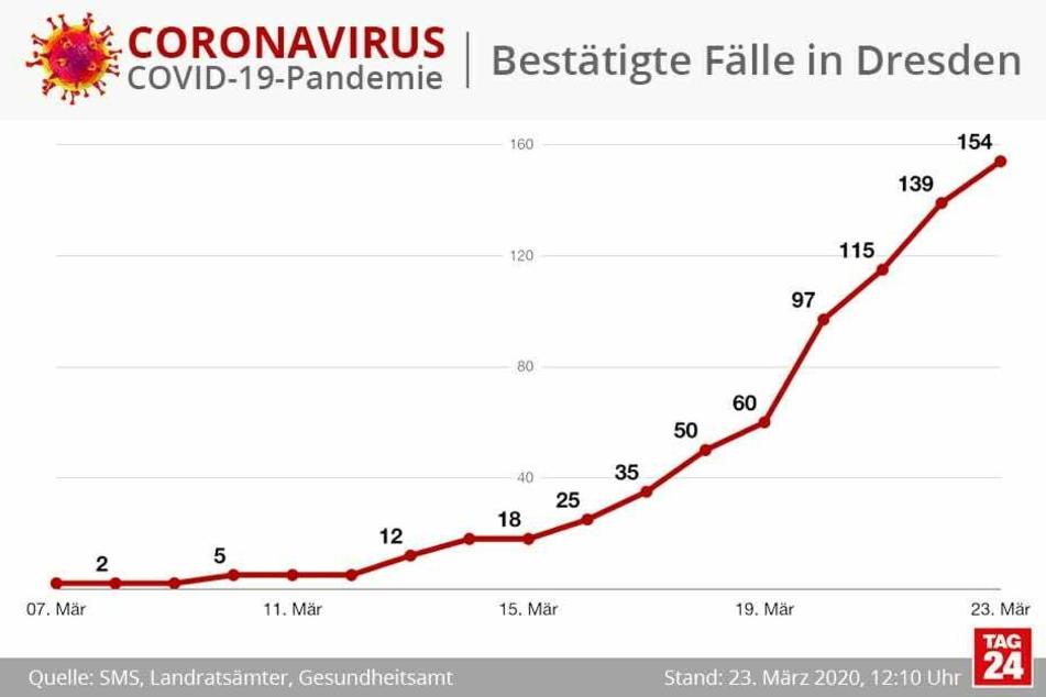 154 Infektionen gibt es mittlerweile in Dresden.