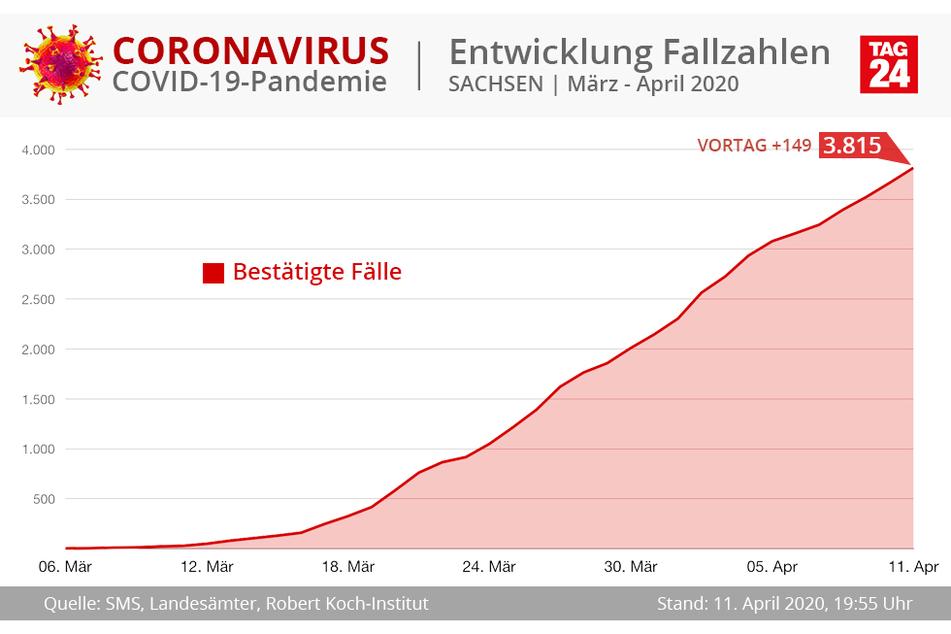 3815 Fälle gibt es in Sachsen.