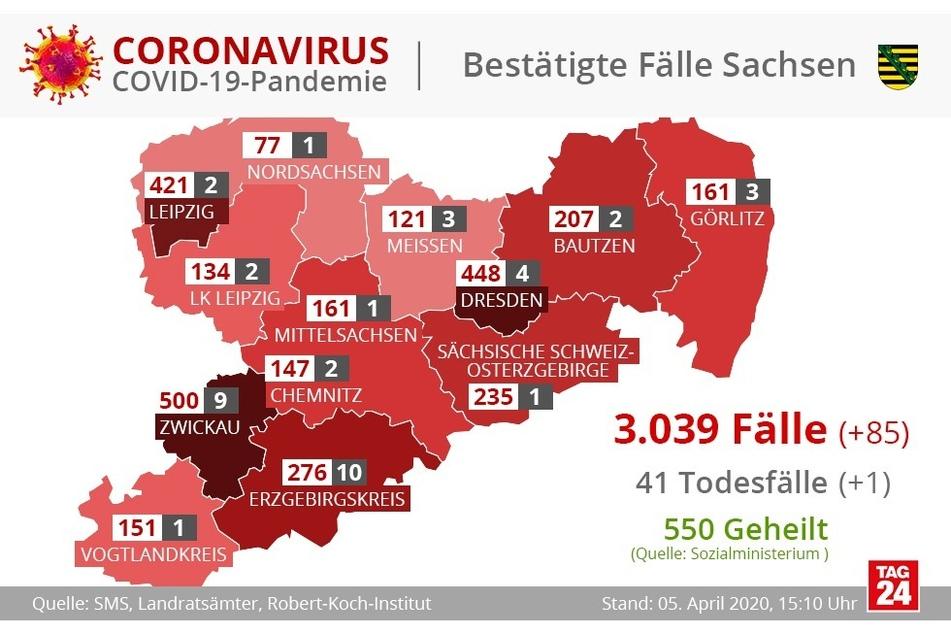 Die Zahl der Corona-Fälle in Sachsen steigt auf 3039.