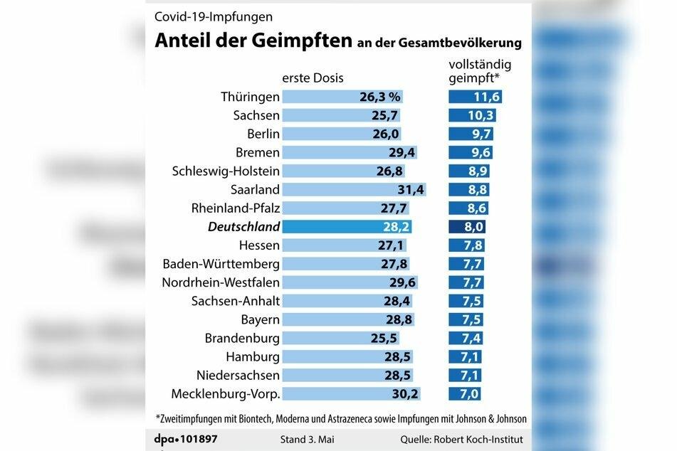 Im Saarland wurden deutschlandweit prozentual zur Einwohnerzahl die meisten Menschen erstgeimpft. Thüringen und Sachsen weisen die meisten vollständig Geimpften auf.