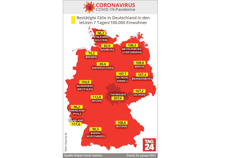 Unter allen deutschen Bundesländern weist Thüringen derzeit mit 207,6 die höchste 7-Tage-Inzidenz auf.