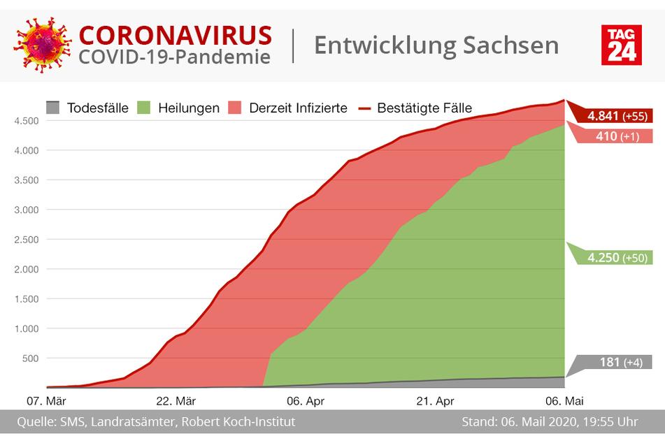 In Sachsen sind bislang 181 Menschen am Coronavirus gestorben.