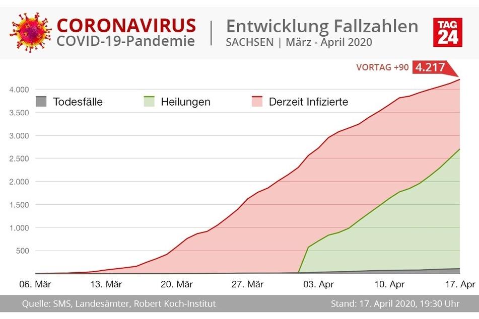 Die Entwicklung der Corona-Fallzahlen in Sachsen seit März 2020.