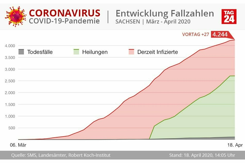 In Sachsen wurden seit 6. März 4244 Corona-Fälle bestätigt. © TAG24