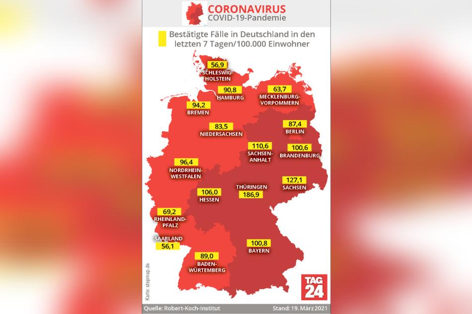 Nach wie vor stehen Thüringen und Sachsen bei den 7-Tage-Inzidenzen an der Spitze.