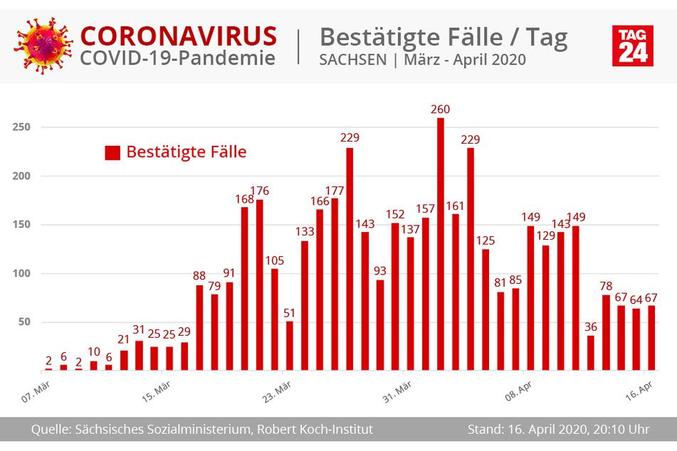Die Zahl der Neuinfektionen ist seit einigen Tagen relativ konstant.