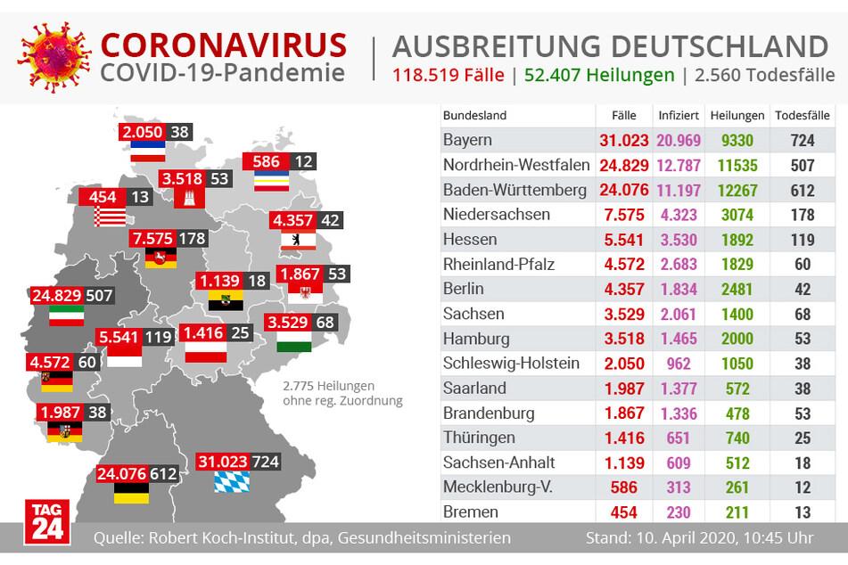 Ausbreitung in Deutschland.