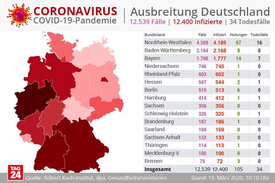 Bislang wurden 34 Todesfälle durch Corona in Deutschland bekannt.