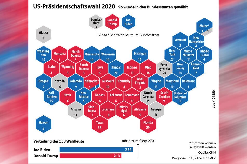Die Verteilung der bereits ausgezählten Bundesstaaten. (Trump: rot, Biden: blau).