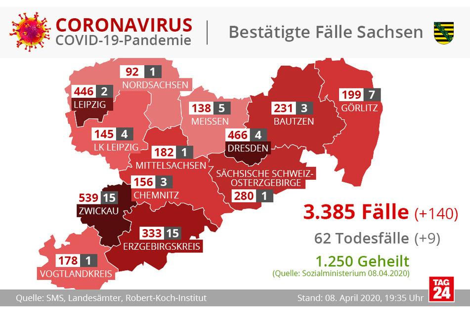 In Sachsen gibt es mittlerweile 3385 Corona-Infizierte.