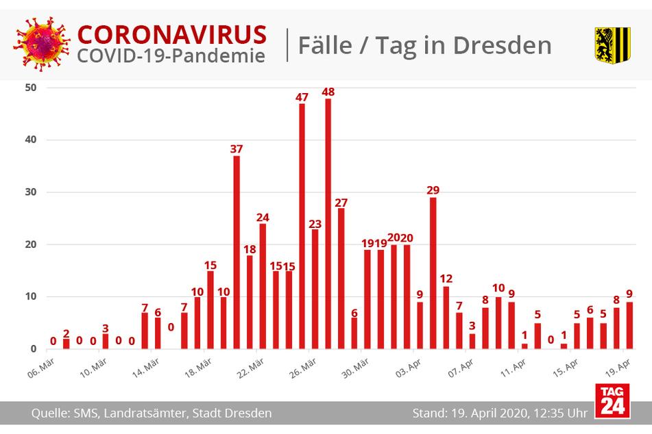 Die Entwicklung der Fallzahlen in Dresden pro Tag.