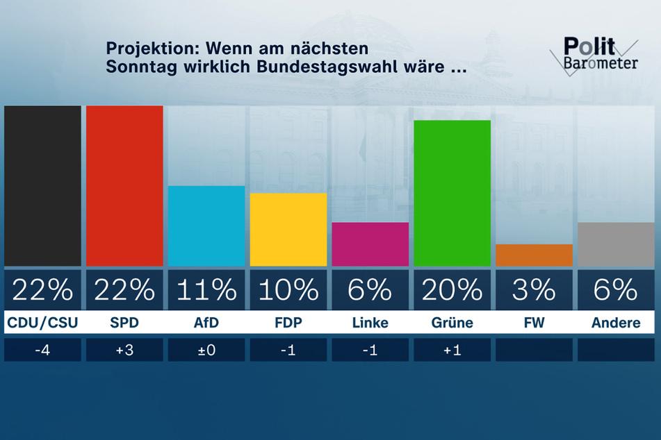 Wäre am kommenden Sonntag die Bundestagswahl, dann hätte die SPD mittlerweile die Union eingeholt. Beide liegen gleichauf bei 22 Prozent.