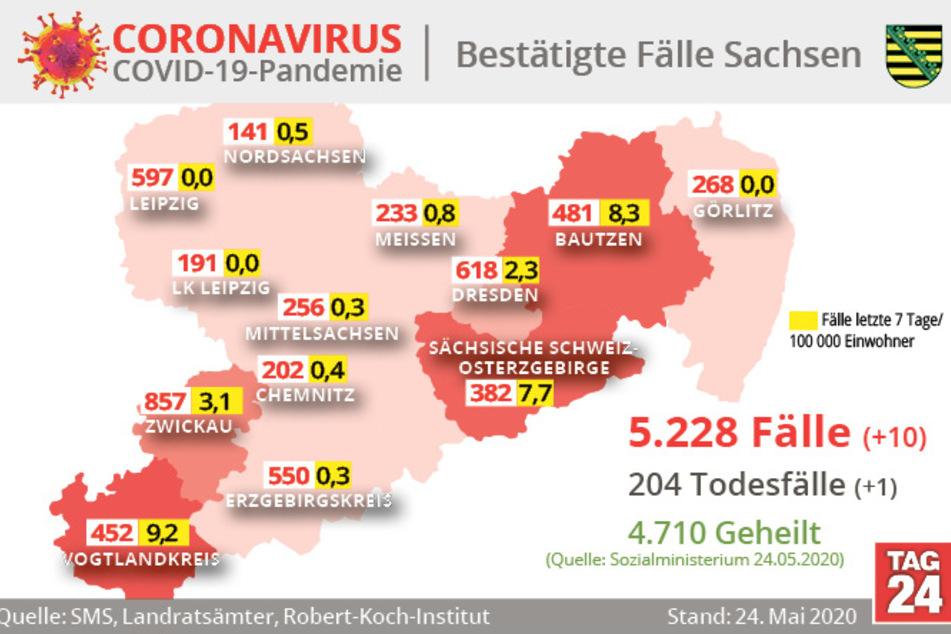 Die Grafik zeigt die Zahl der Fälle, Todesfälle und Geheilten im Freistaat Sachsen.