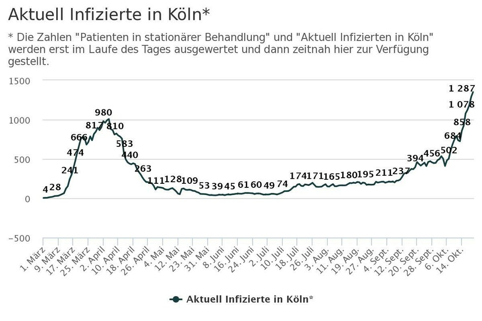 Die Zahl der aktuell Corona-Infizierten in Köln.