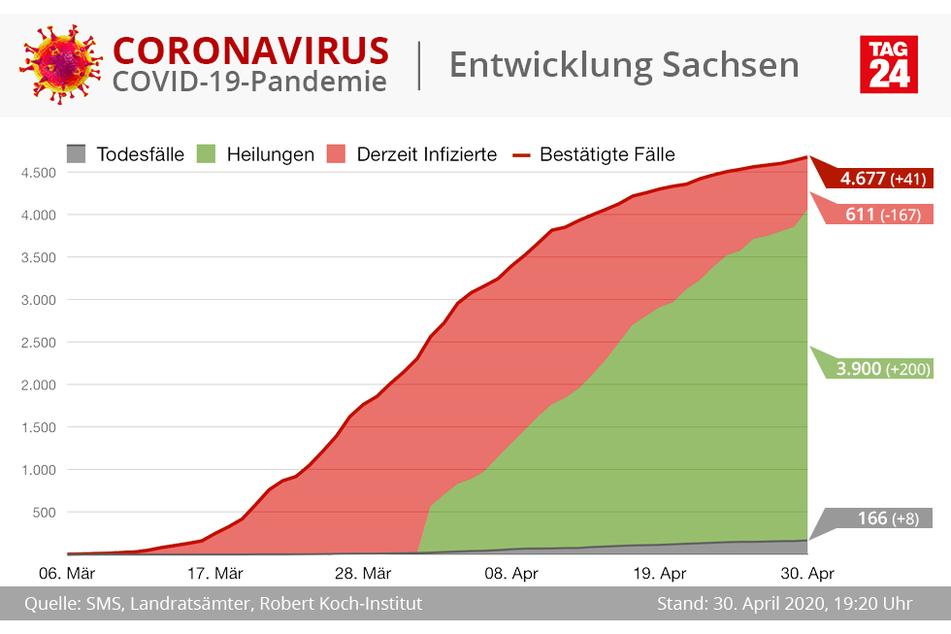 Die Entwicklung in Sachsen.