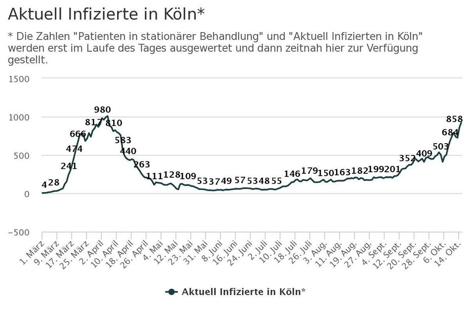Der Verlauf der aktiv Corona-Infizierten in Köln.