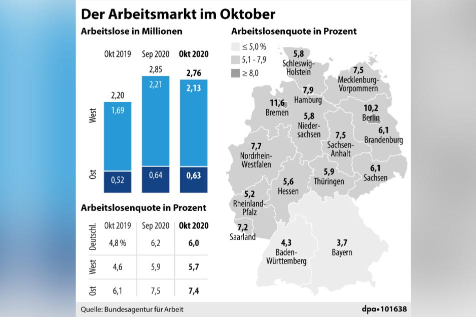 Die Grafik zeigt eine Gesamtübersicht über die Arbeitslosenzahlen in Deutschland im Oktober.