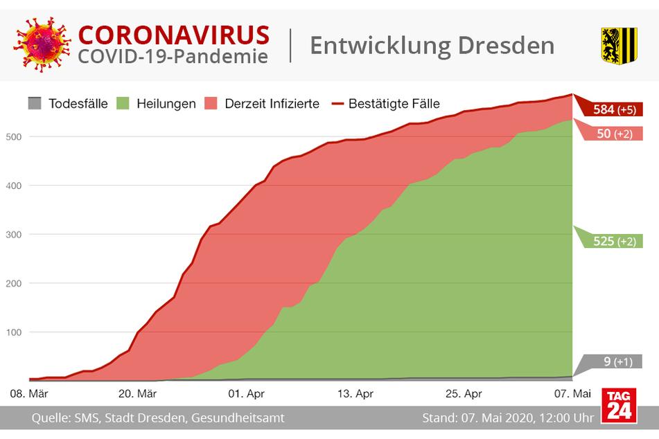 Dresden hat derzeit 584 bestätigte Corona-Fälle.