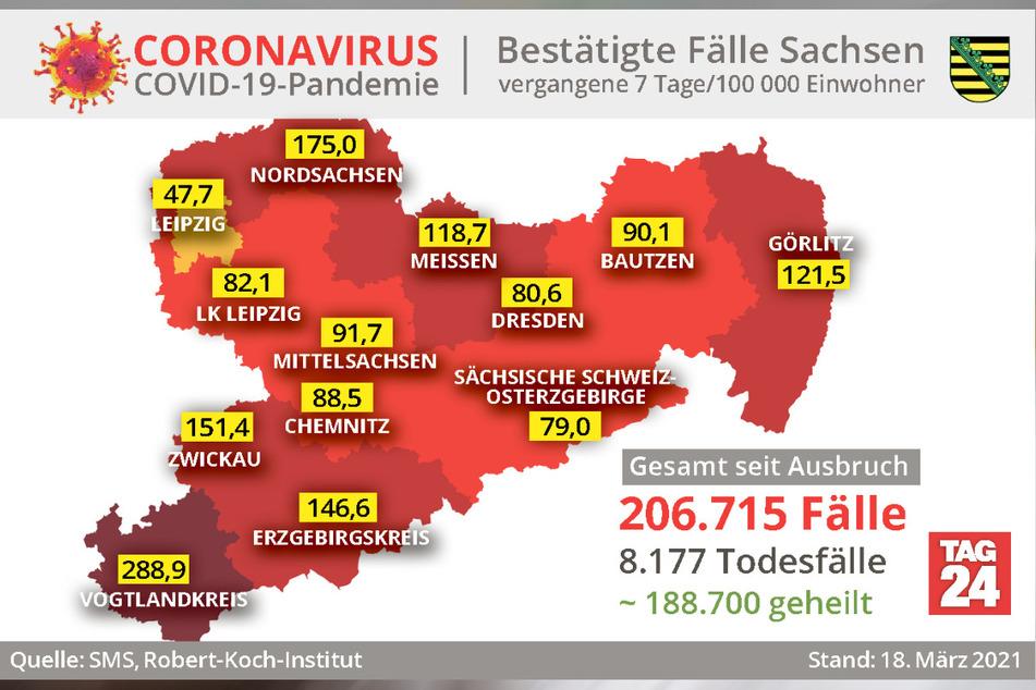 Der Vogtlandkreis hat mit 288,9 die höchste Sieben-Tage-Inzidenz in Sachsen.