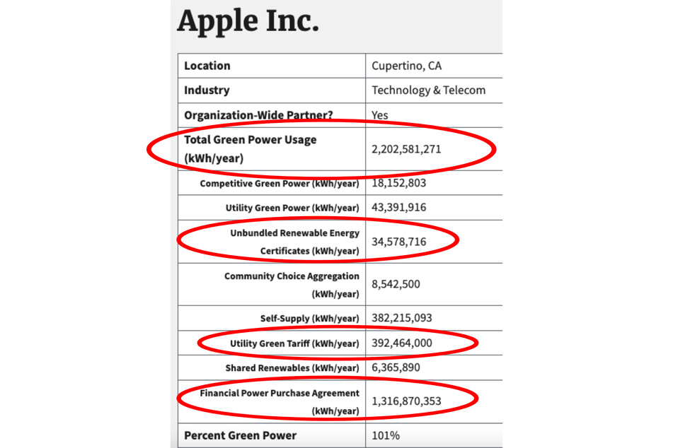 The lines circled in the EPA's report on Apple show that a large amount of electricity is attributed to green tariffs and RECs, which ultimately do not guarantee an exclusively renewable energy supply.