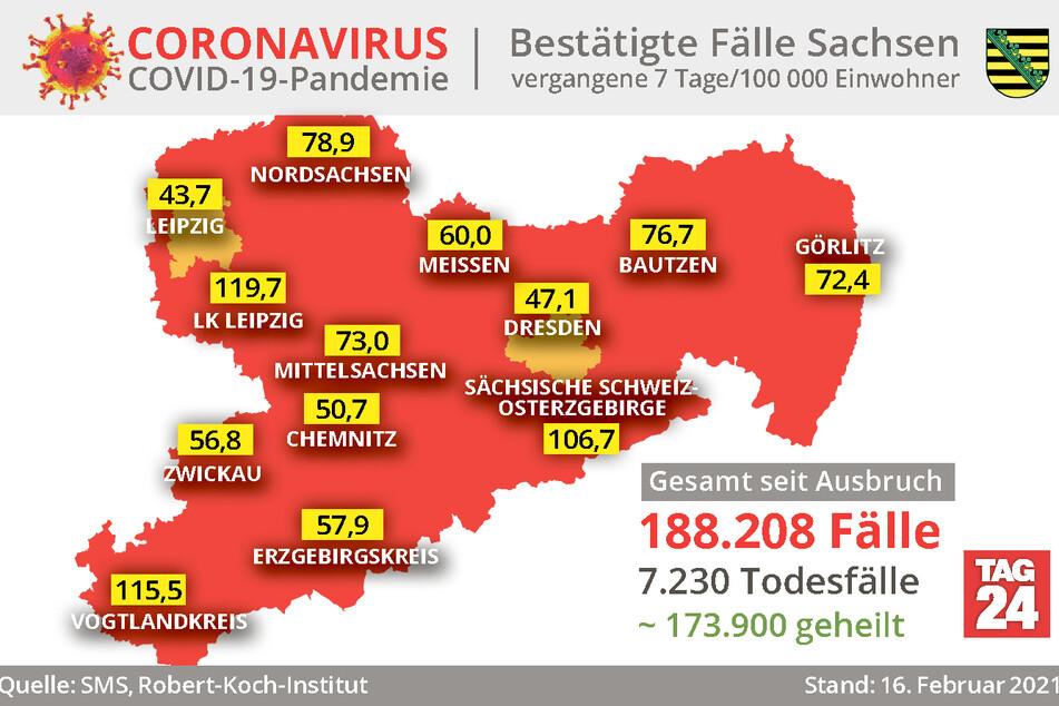 Die Daten des Robert-Koch-Instituts sind auf dem Stand vom 16. Februar. Einzelne Landkreise können inzwischen schon wieder neuere Fallzahlen und Inzidenzwerte gemeldet haben.