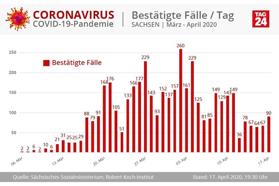 Die bestätigten Corona-Fälle in Sachsen pro Tag.
