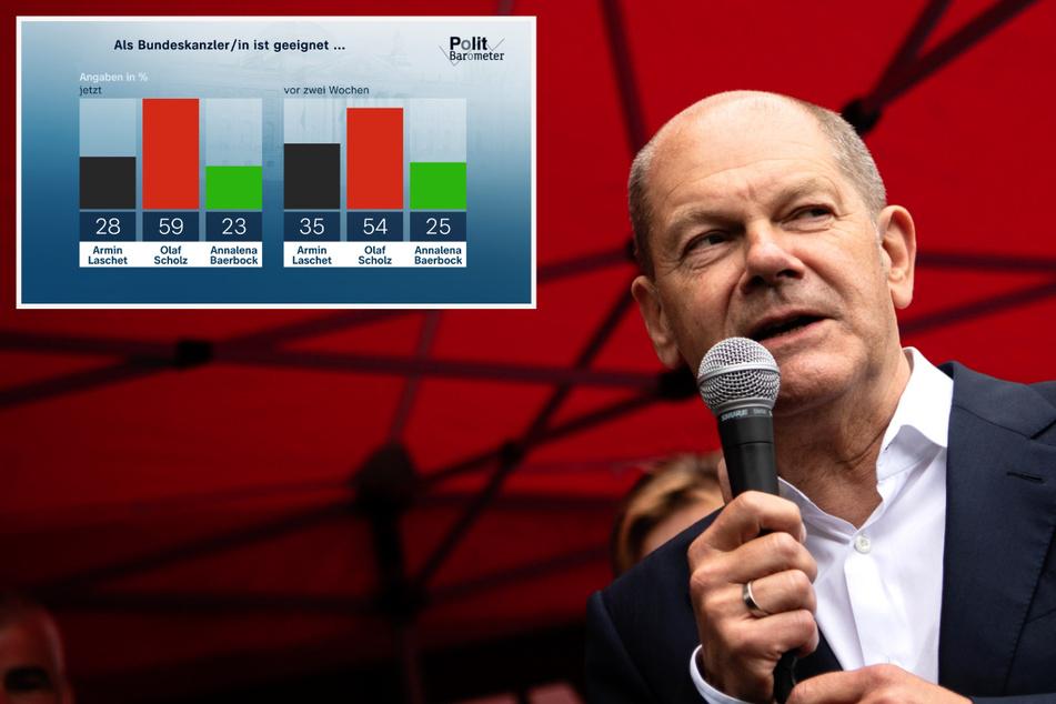 ZDF-Politbarometer: Olaf Scholz (SPD) setzt Höhenflug ungebremst fort