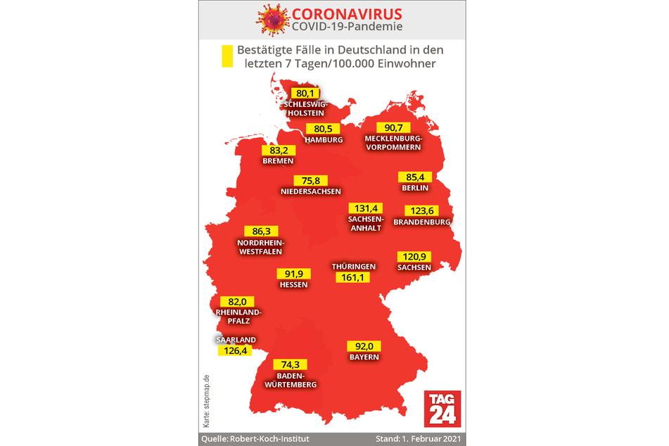 Thüringen weist mit 161,1 derzeit die höchste 7-Tage-Inzidenz in Deutschland auf.