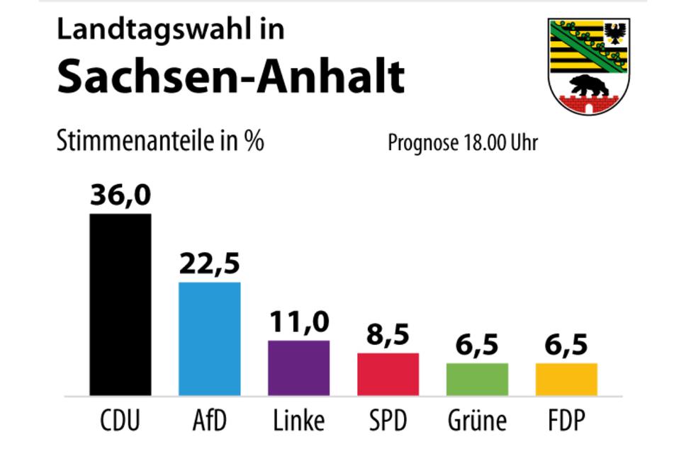 Die aktuelle Prognose zur Landtagswahl in Sachsen-Anhalt laut Deutscher Presse-Agentur.