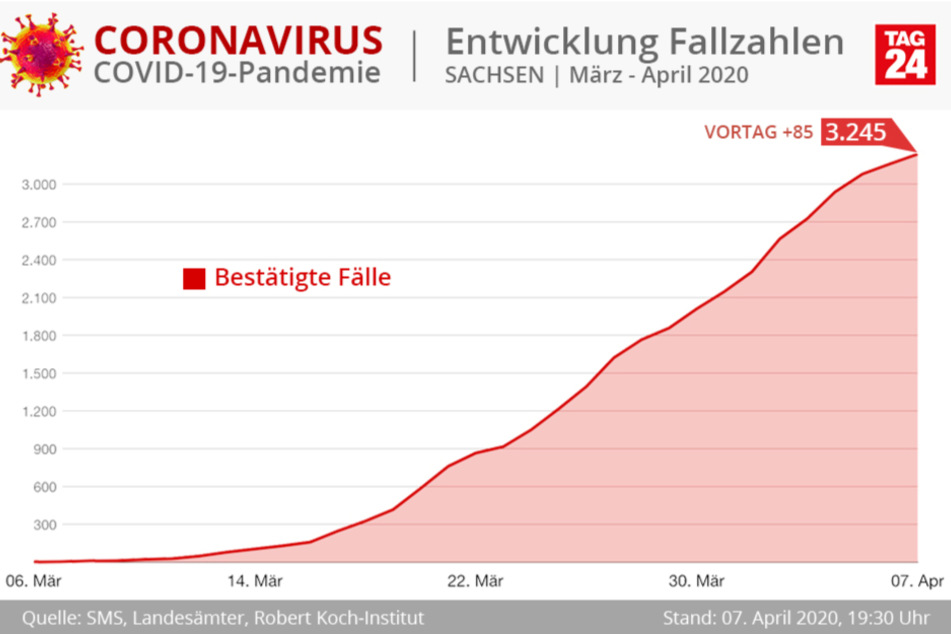 Inzwischen gibt es 3245 Infizierte in Sachsen.