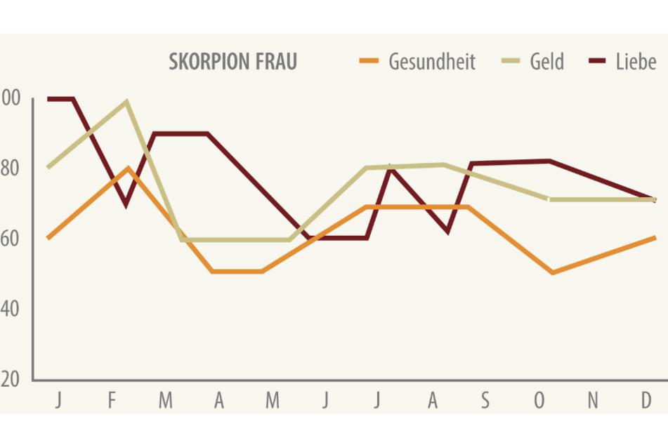Du bist Skorpion-Frau? Das ist Dein Astro-Jahresbarometer für 2021.
