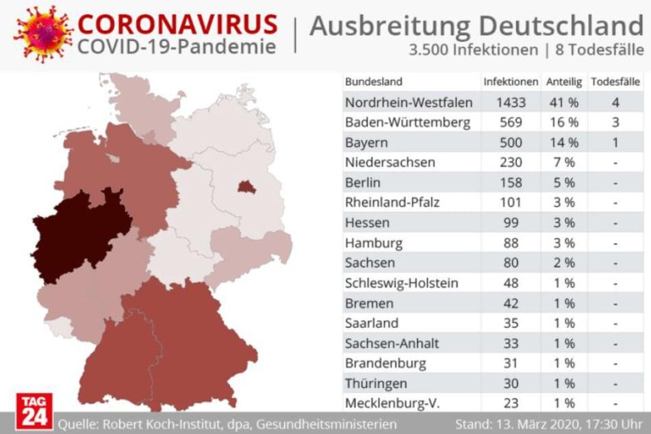 Die Zahl der Infizierten in Deutschland beträgt weit über 3300.