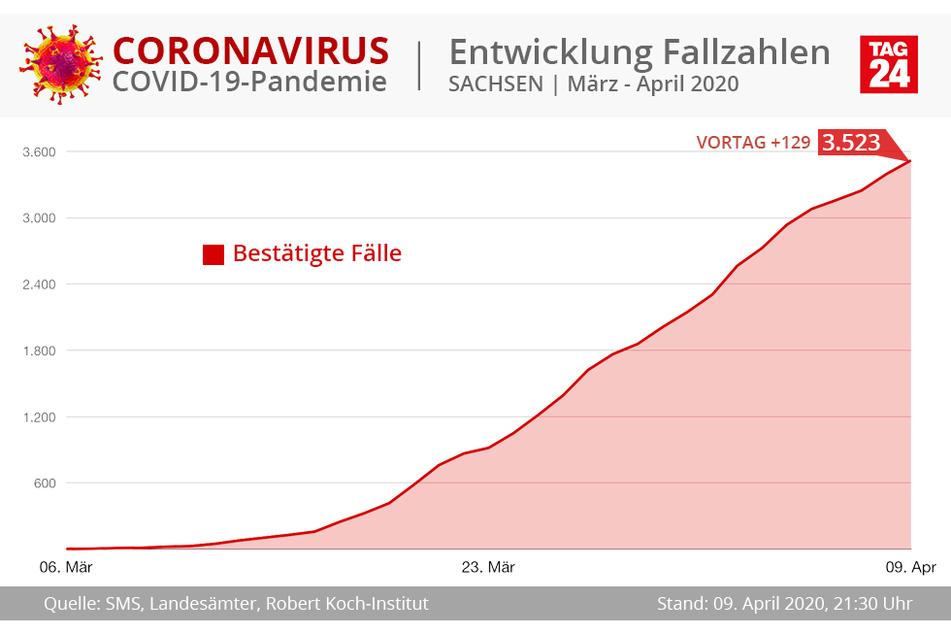 Sachsen steht noch immer relativ gut da, was die Zahl der Infizierten betrifft.