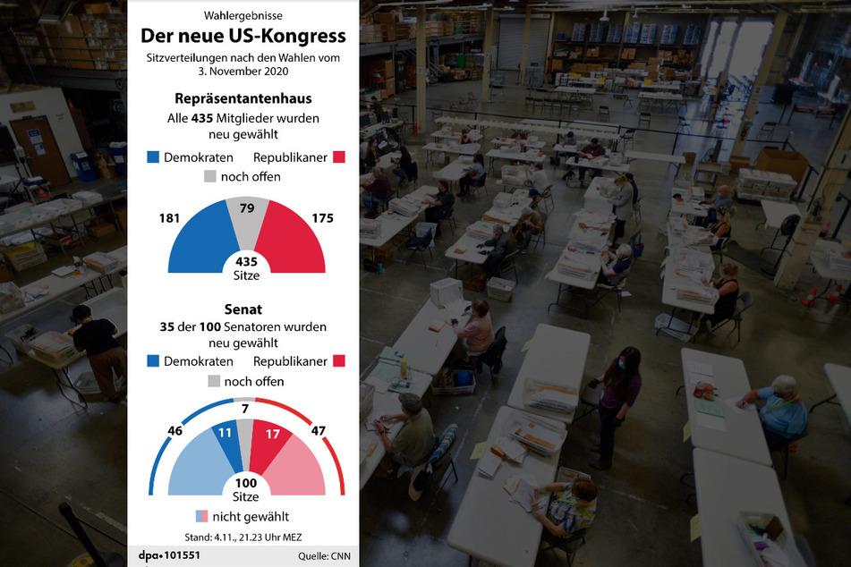 Der neue US-Kongress (Stand: 04.11.2020). Die Auszählung der Stimmen dauert noch an.