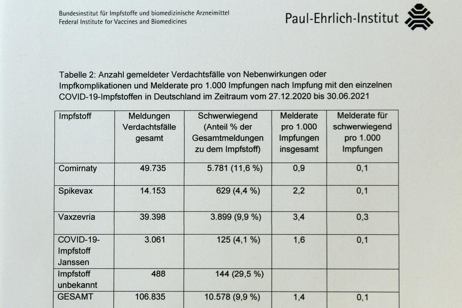 Diese Tabelle schlüsselt                       die Verdachtsfälle auf die einzelnen Impfstoffe                       auf.