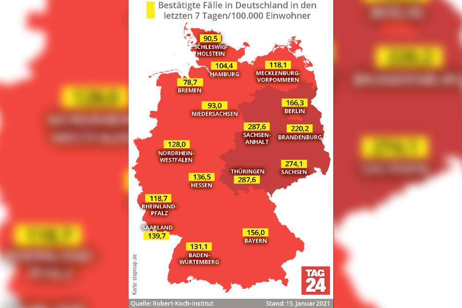 Derzeit werden in Thüringen und Sachsen-Anhalt die höchsten 7-Tage-Inzidenzen gemeldet. Beide kommen auf einen Wert von 287,6.