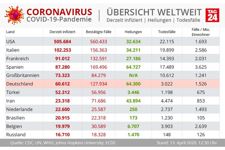 Ranking der Coronavirus-Fälle weltweit. (Stand: 13. April, 12.30 Uhr)