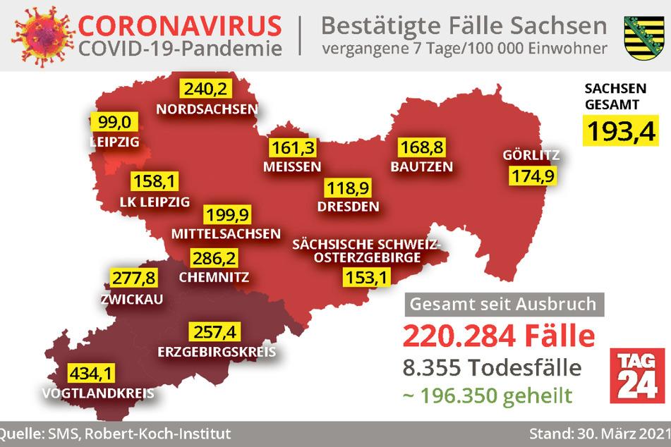 Nach wie vor ist der Vogtlandkreis der größte Corona-Hotspot Sachsens. Die Sieben-Tage-Inzidenz ist dort auf 434,1 gestiegen.