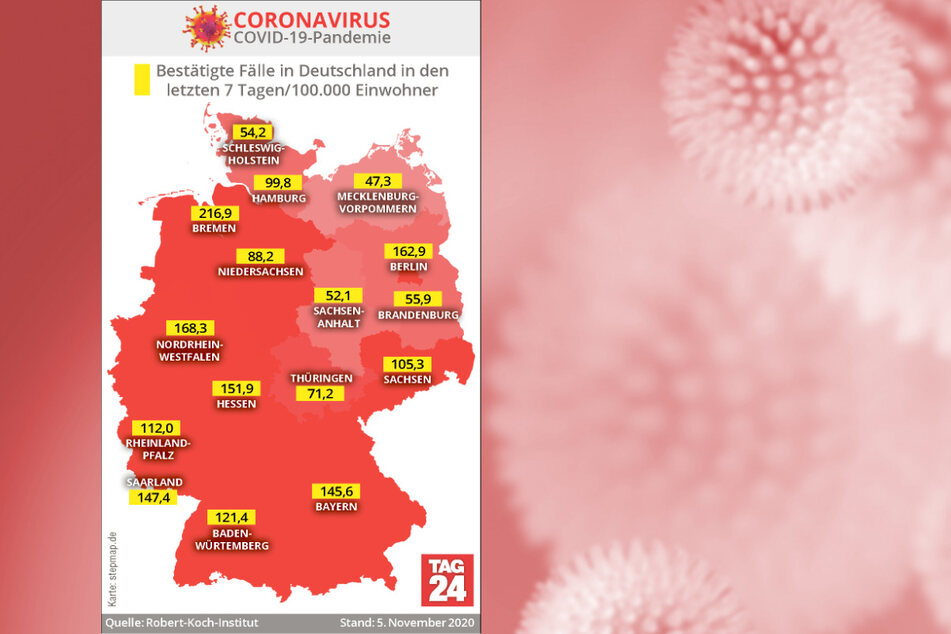 In Deutschland gibt es aktuell die meisten Corona-Fälle in Bremen, gefolgt von Nordrhein-Westfalen und Berlin.