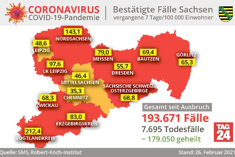 Aktuell weist der Vogtlandkreis mit 212,4 die höchste Sieben-Tage-Inzidenz in Sachsen auf.