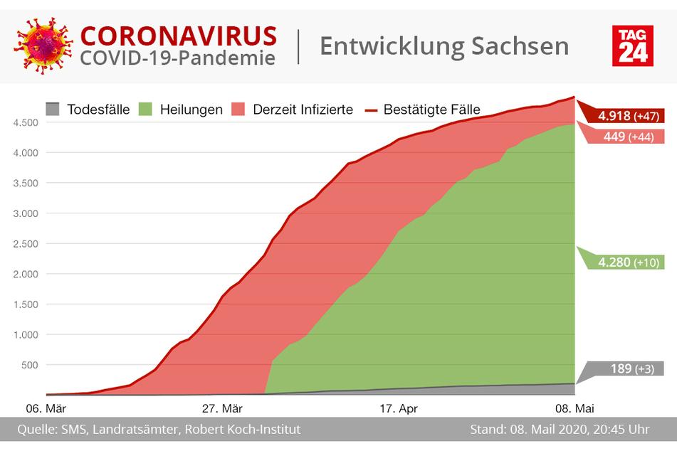 Die aktuellen Corona-Zahlen für Sachsen.