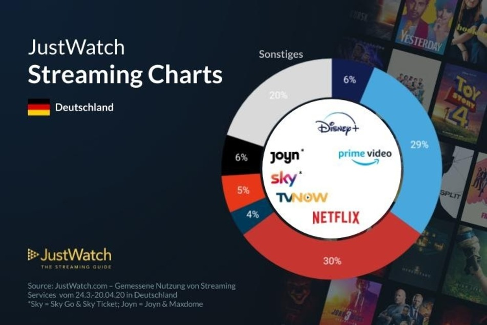 Eine aktuelle Übersicht der Nutzung von Streaming-Diensten in Deutschland.