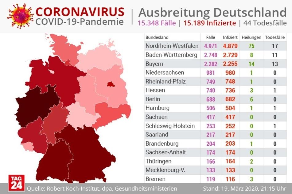 Ein Drittel der deutschlandweiten Fälle stammt aus Nordrhein-Westfalen.