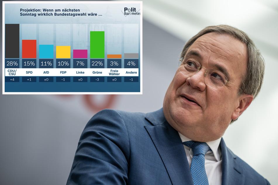 ZDF-Politbarometer: Union nach Landtagswahl auf dem Vormarsch