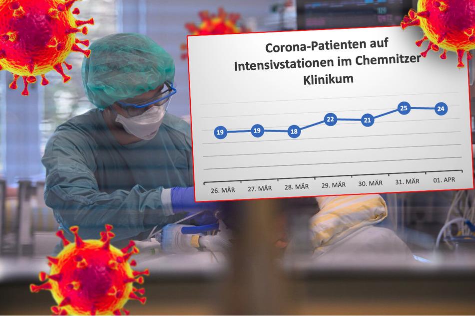 """Chemnitz: Klinikum Chemnitz schlägt Alarm: """"Die Lage ist ähnlich wie Weihnachten 2020!"""""""