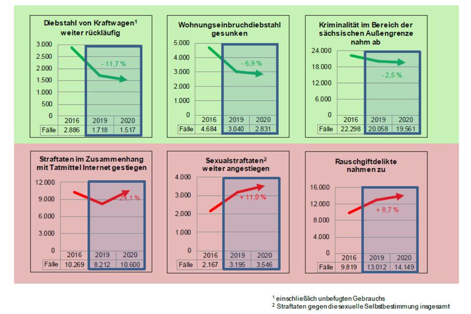 Sechs Delikt-Statistiken des ersten Corona-Jahres.