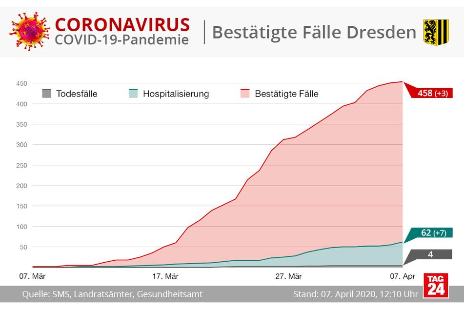 Die Zahl der Neuinfektion ist im Vergleich zu Montag um nur drei angestiegen.